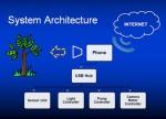 telefarming-system-architecture-300-pix-high